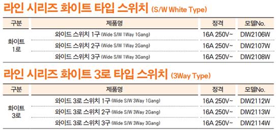 Thông số kĩ thuật DIW2112W